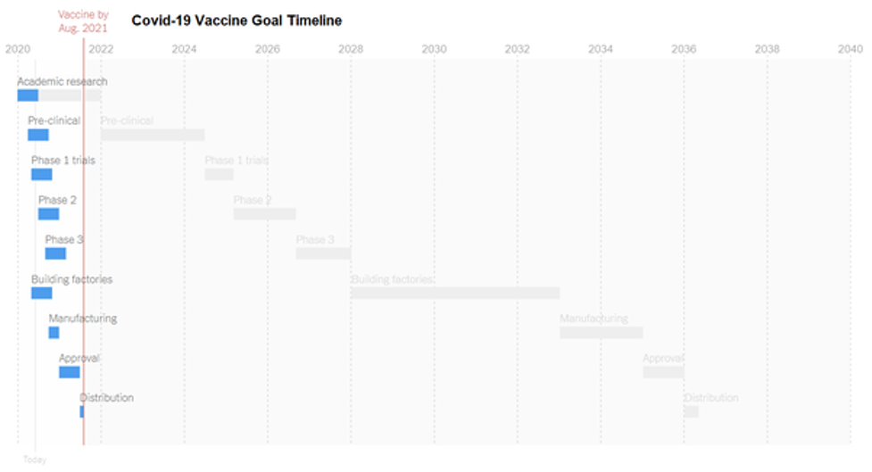 Timeline Visualizations With Covid 19 Vaccine Data Agile Analytics Llc